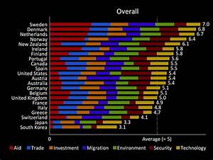 Countries Most Committed to Global Development