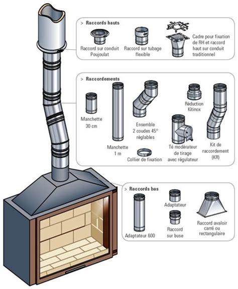 sortie de toit hotte de cuisine le raccordement des cheminées à foyer et insert