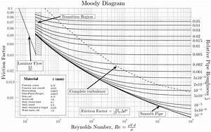 Wiki Moody Diagram