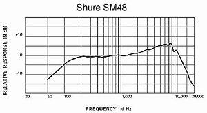 Bose Frequency Response Chart Sm48 Vocal Microphone