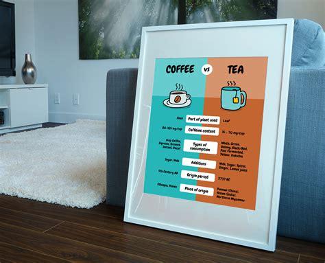 Simple Coffee vs. Tea Comparison Poster Template ...