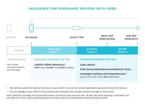 Uber Insurance Policy for uberX With Ridesharing