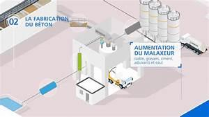 Fabrication Du Béton : process de fabrication du b ton unib ton youtube ~ Premium-room.com Idées de Décoration