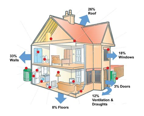 different ways to heat a house insulate insulate insulate everybody s talking