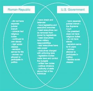 Roman Republic Vs Us Government Venn Diagram
