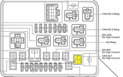 2005 scion tc fuse box diagram fuse box and wiring diagram