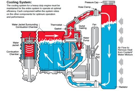 Diagram System Vehicle Cooling by How To Maintain Your Hd Engine Coolant System Truck News