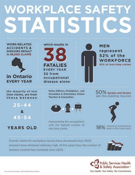 ontario workplace safety statistics health safety