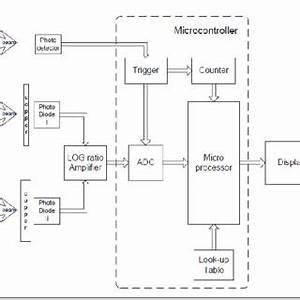 Lcr Q Meter Block Diagram : pdf design of a microcontroller based and x ray waveform ~ A.2002-acura-tl-radio.info Haus und Dekorationen