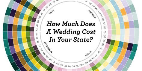 wedding  cost  break