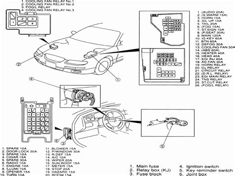 Mazda Protege Fuse Box Wiring Diagram For Free