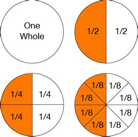 Equivalent Fractions Help With Fractions