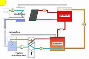 Fonctionnement Clim Voiture : panneau solaire thermique fonctionnement pdf energie renouvelable et ecologie ~ Medecine-chirurgie-esthetiques.com Avis de Voitures