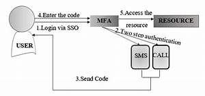 Combination Of Sso With Mfa