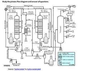 Study The Process Flow Diagram And Answer All Ques