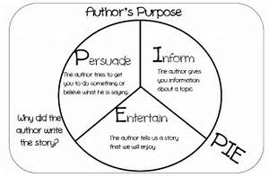 Jennifer's Teaching Tools: Author's Purpose