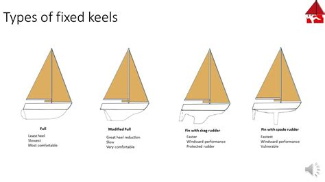Sailing Boat Types by Types And Functions Of Sailboat Keels