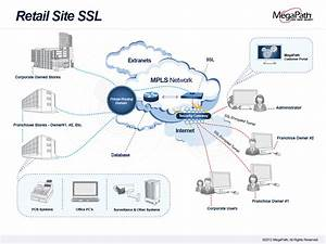 How Retail Access Ssl Vpn Works