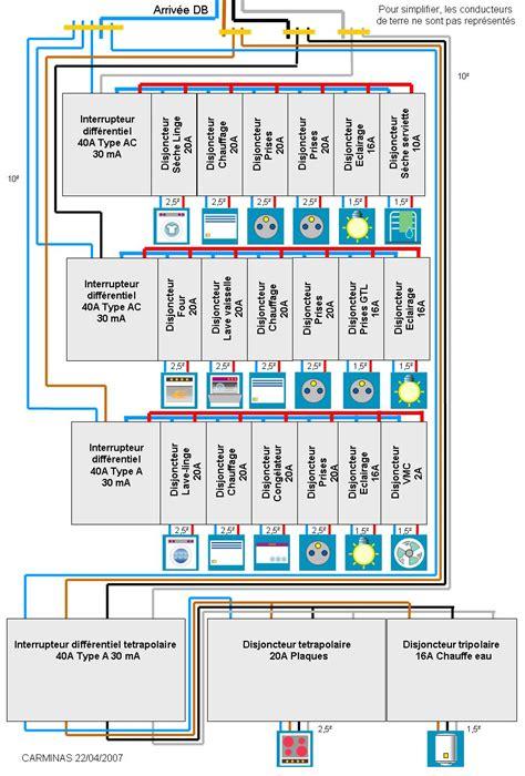 abonnement maxi cuisine forum électricité equilibrage d 39 un réseau triphasé installation électrique