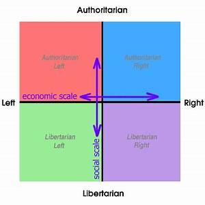 A Primer on Neo... Political Compass