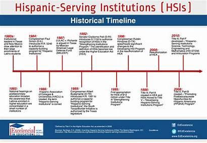 Timeline Hispanic Serving Education Hsi Institution Higher