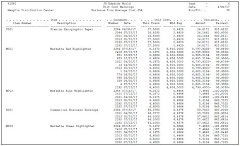 review inventory analysis reports