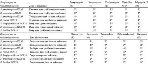 tetracycline s epidermidis lasix fiale controindicazioni