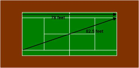 Tennis court size does change based on your child's age! Building A Singles Game Plan Pt 1: The Cross Court Ball ...