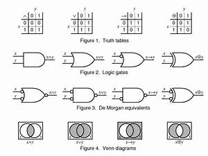 Venn Diagram Representation Of Logic Gates