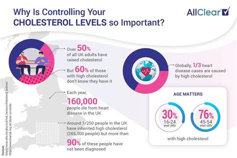 Travelling with High Cholesterol | How to Holiday With ...