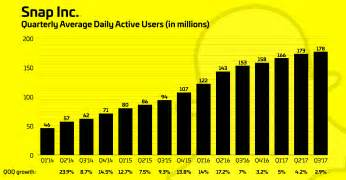 snapchat price craters on weak revenue and user