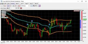 How To Trade 1 Minute Chart Volume Weighted Average Price Cts