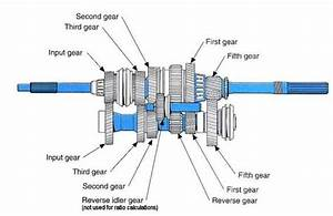 How A 5 Speed Transmission Works Purpose Inside