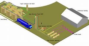 Vent Gas Management