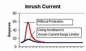 Ac Motor Current Chart Surge Current Causes And Prevention Ametherm