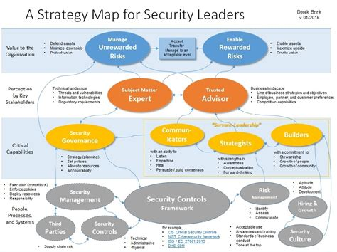 A Strategy Map for Security Leaders: Applying the Balanced ...