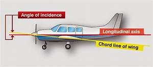 Aeronautical Guide  Airfoil