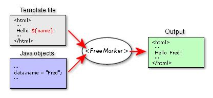 freemarker template introduction to freemarker template ftl ftl tutorial