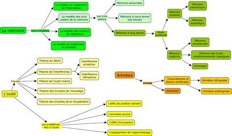 scenario questions simulation simulating distributions