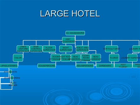 marriott housekeeping organisation structure of houskeping dept