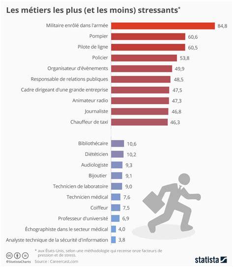agenda bureau en gros les emplois les plus stressants en 2016 regionsjob