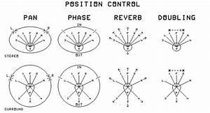 Pan Controls Diagram