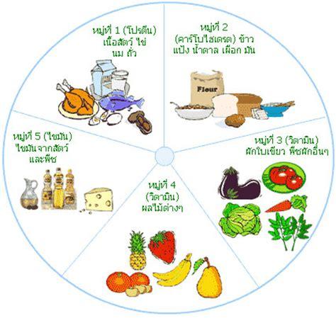 อาหารสุขภาพ อาหารหลัก 5 หมู่ เพื่อสุขภาพที่ดี