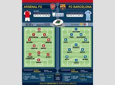 El FC Barcelona, contra el Arsenal de Wenger y Cech