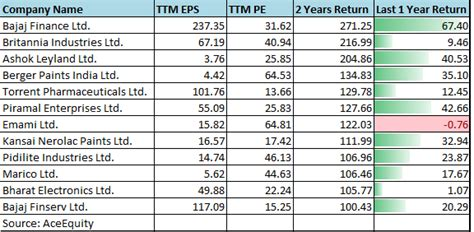 midcap stocks  doubled  wealth    years