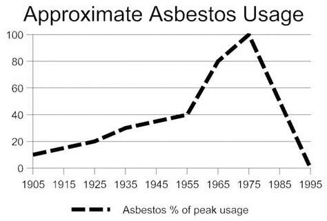 identifying asbestos   home buyers