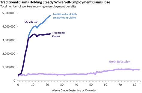 You can go into the pua dashboard to see the claim. Weekly Unemployment Claims Update: August 9 - August 15 EconTax Blog