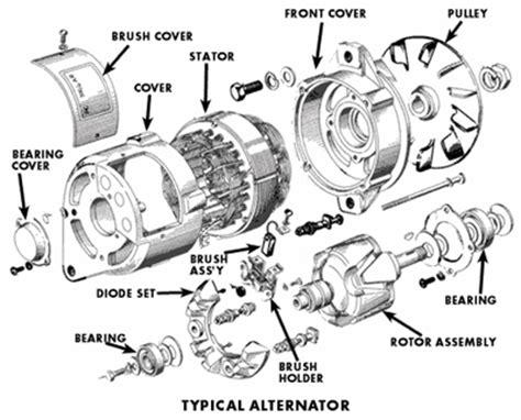 Automotive Alternator Diagram by Design And Function Of Automotive Generators And Alternators
