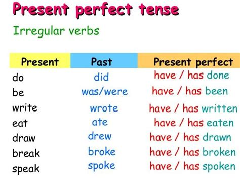 Present Perfect Or Past Perfectenglish Online Learn