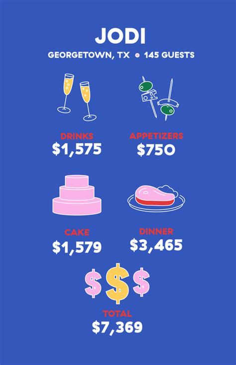 wedding catering cost wedding food costs